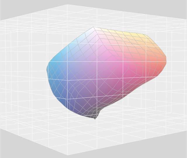 AdobeRGB profil unutar referentnog kolor prostora