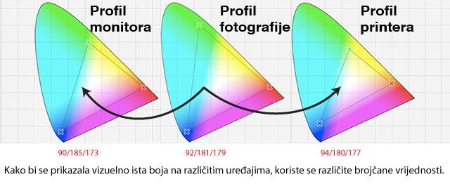 Konverzija, različite brojčane vrijednosti a ista boja
