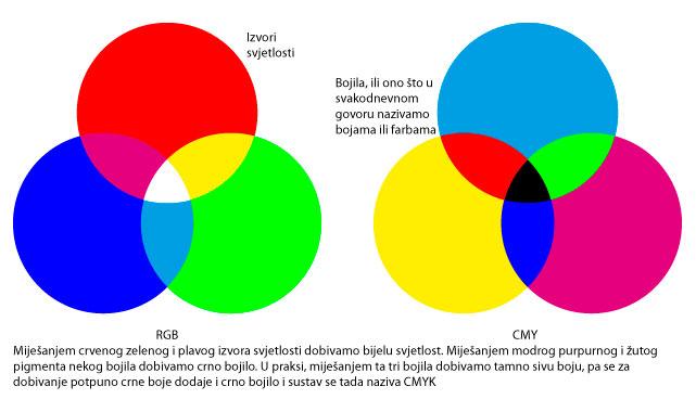 RFB i CMYK sustav boja