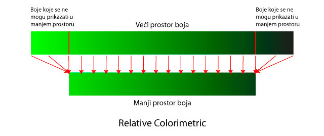 Relativno kolorimetrijsko mapiranje gamuta